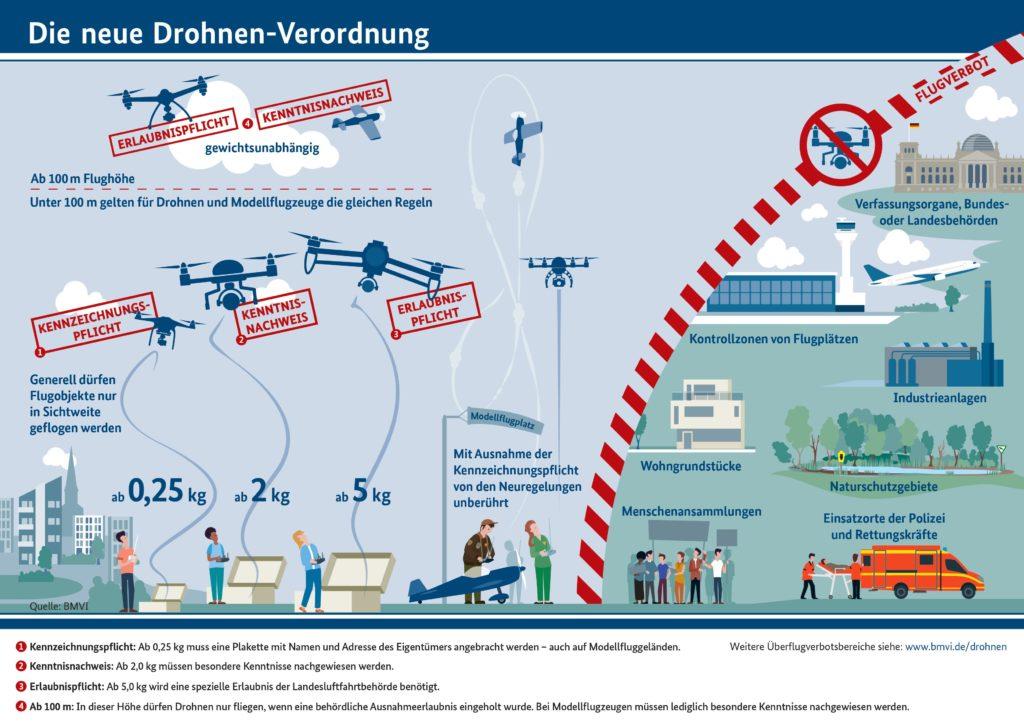 Infografik Die neue Drohnenverordnung