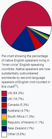 "Pie chart showing the percentage of native English speakers living in ""inner circle"" English-speaking countries. Native speakers are now substantially outnumbered worldwide by second-language speakers of English (not counted in this chart[1]). US (64.3%) UK (16.7%) Canada (5.3%) Australia (4.7%) South Africa (1.3%) Republic of Ireland (1.1%) New Zealand (1%) Other (5.6%)"
