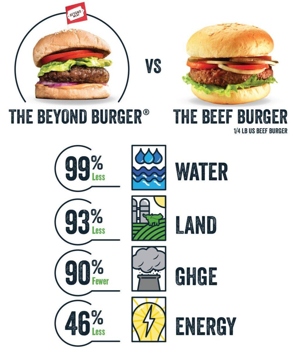 Auswirkung aufs Klima: Vergleich zwischen dem Beyond Burger und einem Rindfleischburger