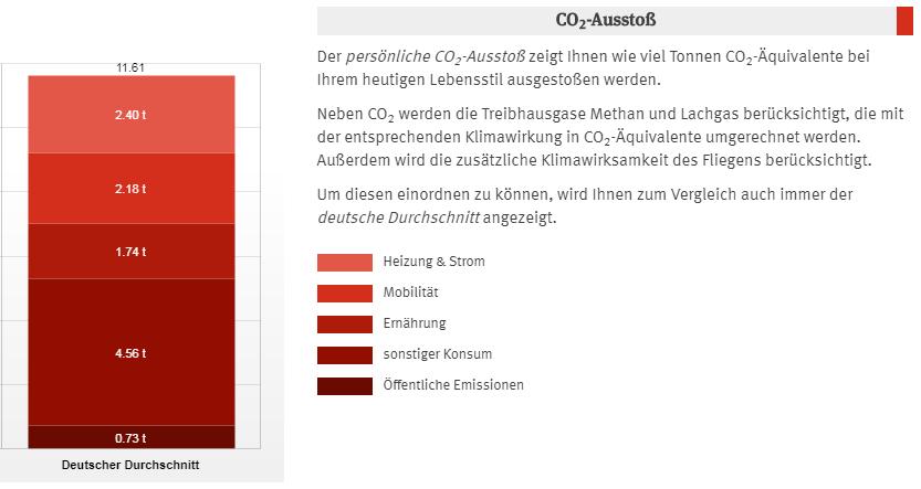 CO2-Ausstoß im deutschen Durchschnitt in Tonnen pro Jahr (Quelle: CO2-Rechner des Umweltbundesamtes, Stand 07/2019)