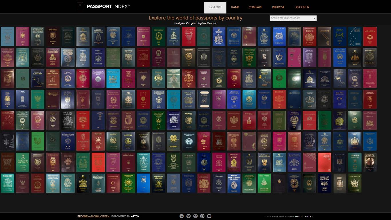 Passport Index All